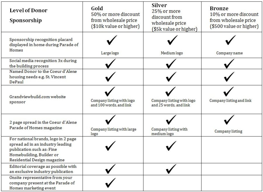 Sponsor Chart - 3-17